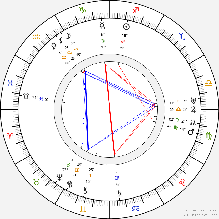 Edward A. Kull - Birth horoscope chart