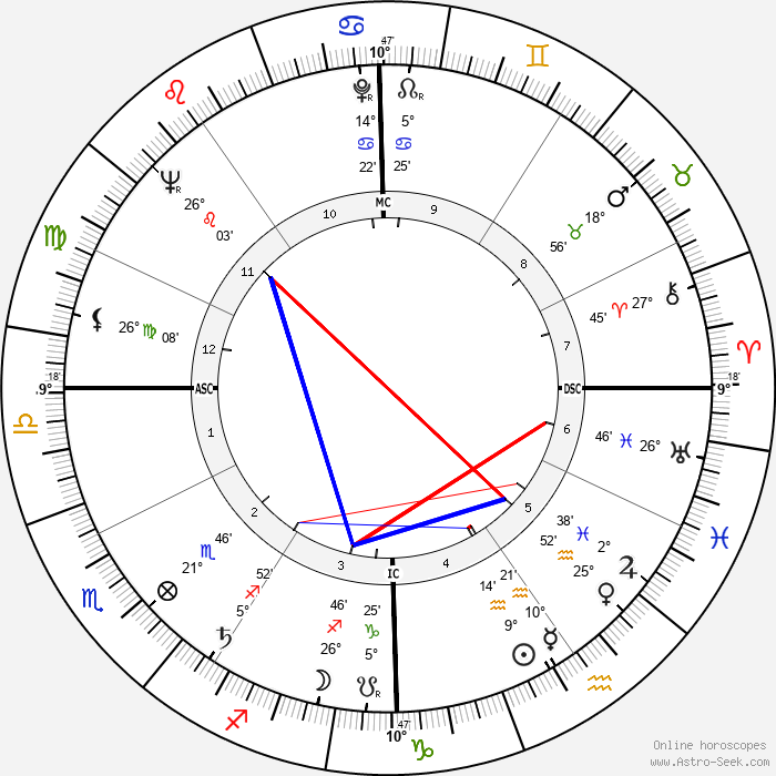 Edward Abbey - Birth horoscope chart