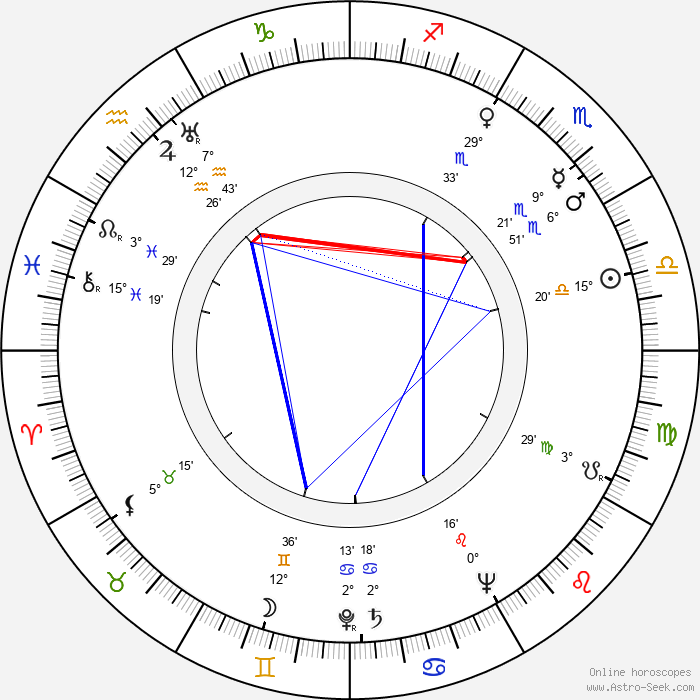 Edward Andrews - Birth horoscope chart
