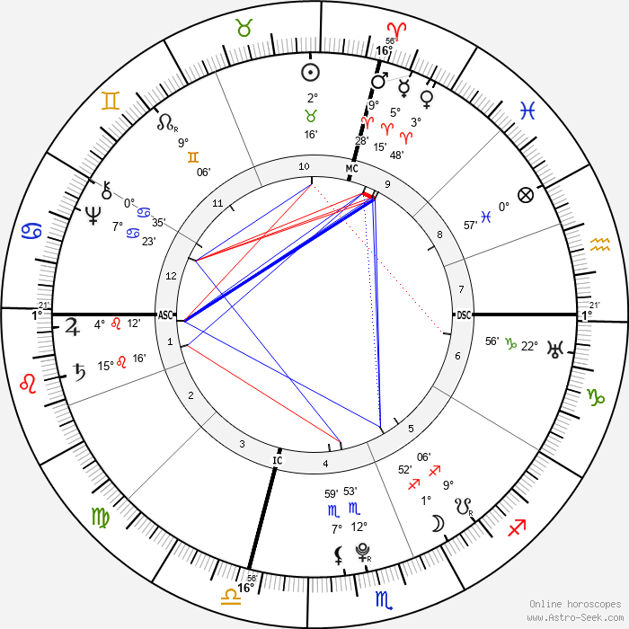 Edward Antill - Birth horoscope chart