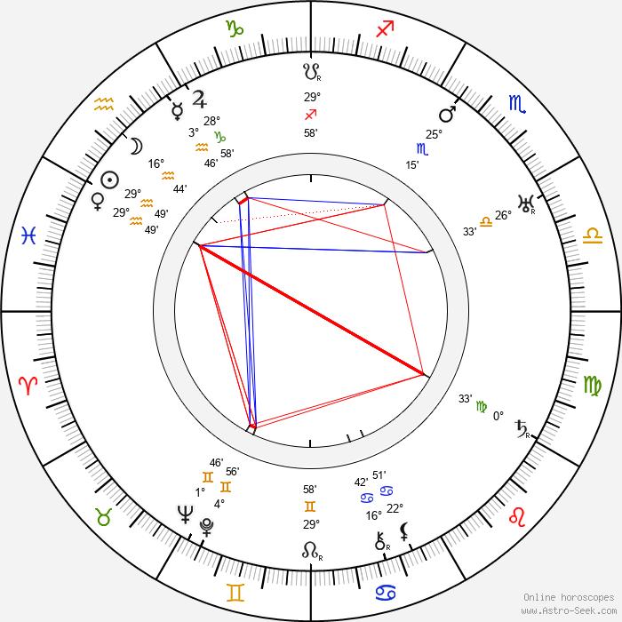 Edward Arnold - Birth horoscope chart