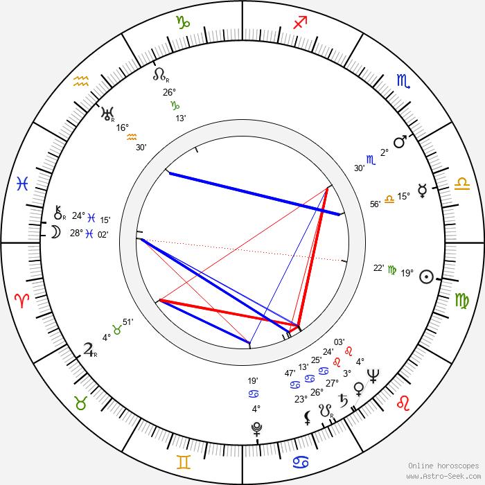 Edward Binns - Birth horoscope chart