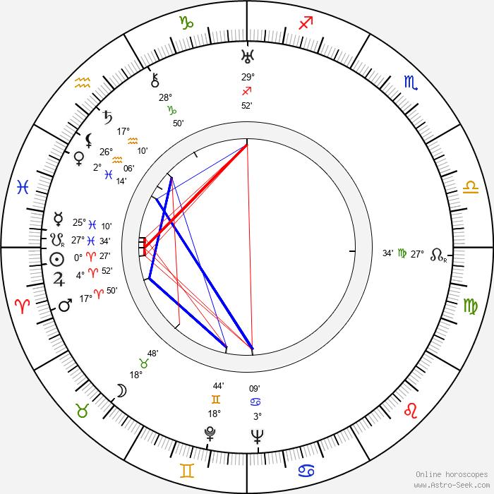 Edward Cronjager - Birth horoscope chart