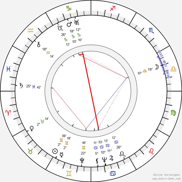 Edward Dein - Birth horoscope chart