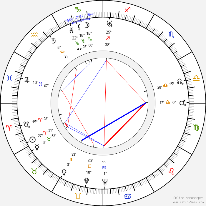 Edward Finney - Birth horoscope chart