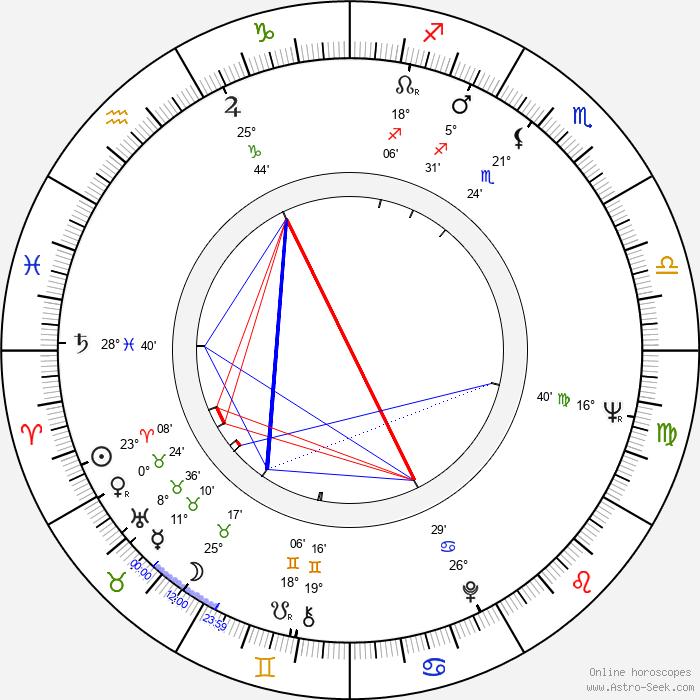 Edward Fox - Birth horoscope chart
