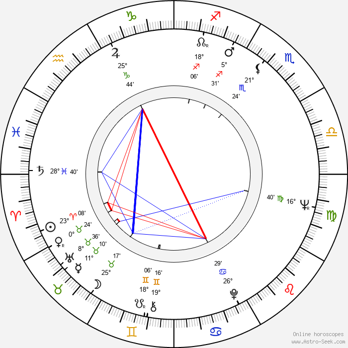 Edward Fox - Birth horoscope chart