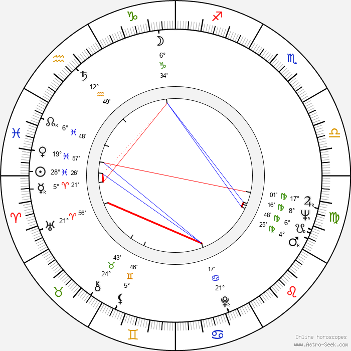 Edward G. Robinson Jr. - Birth horoscope chart