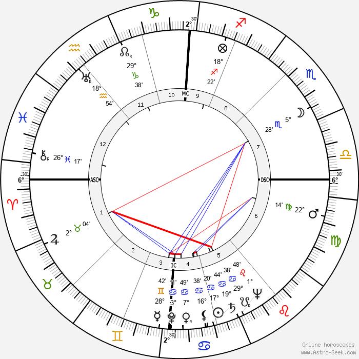 Edward Heath - Birth horoscope chart