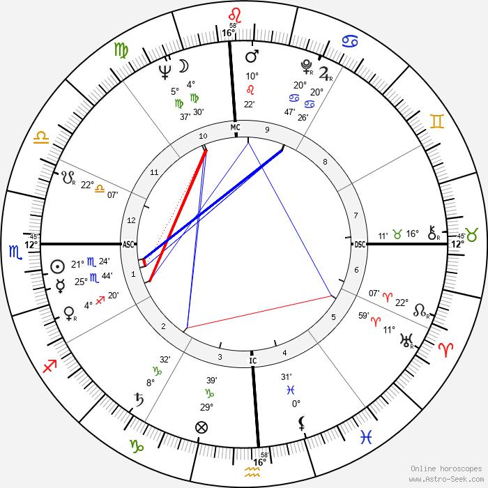 Edward Higgins White - Birth horoscope chart