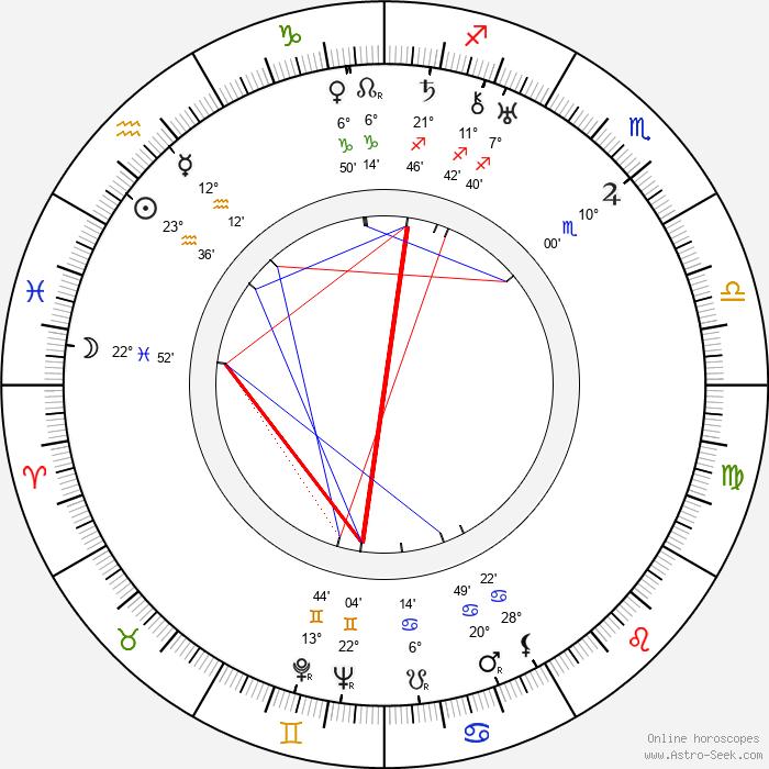 Edward L. Cahn - Birth horoscope chart