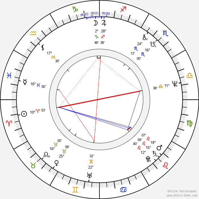 Edward Lachman - Birth horoscope chart