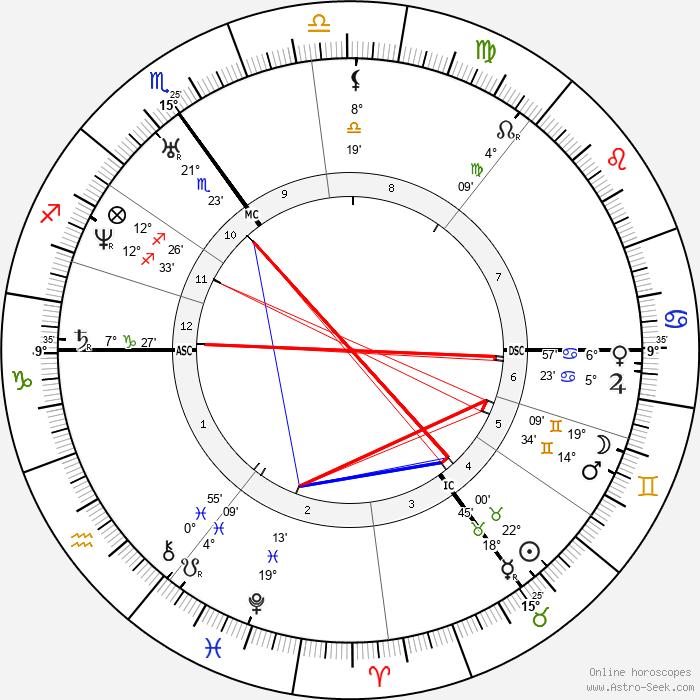 Edward Lear - Birth horoscope chart