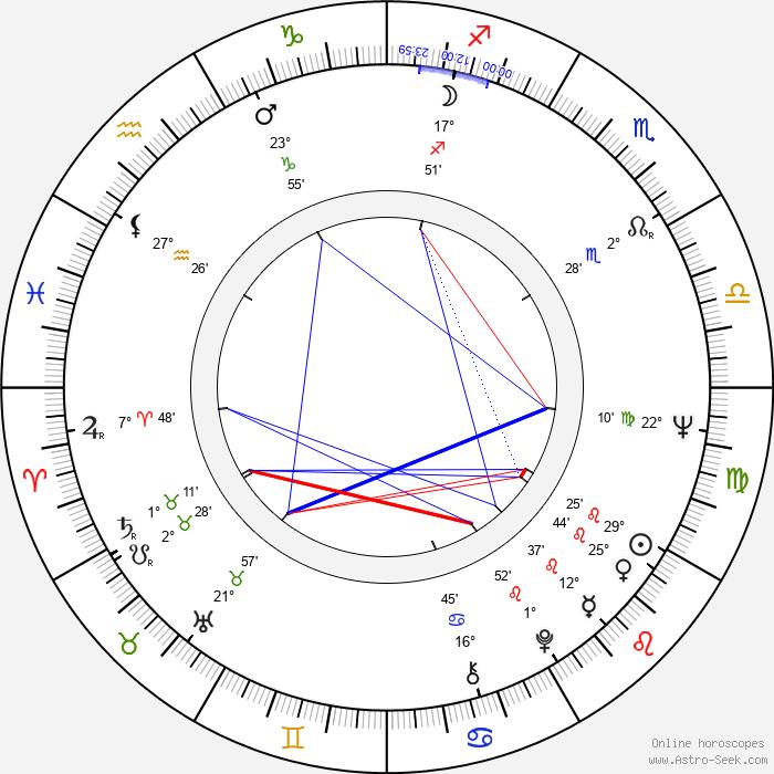 Edward Linde-Lubaszenko - Birth horoscope chart