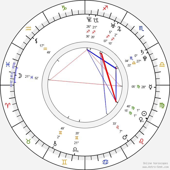 Edward McHenry - Birth horoscope chart