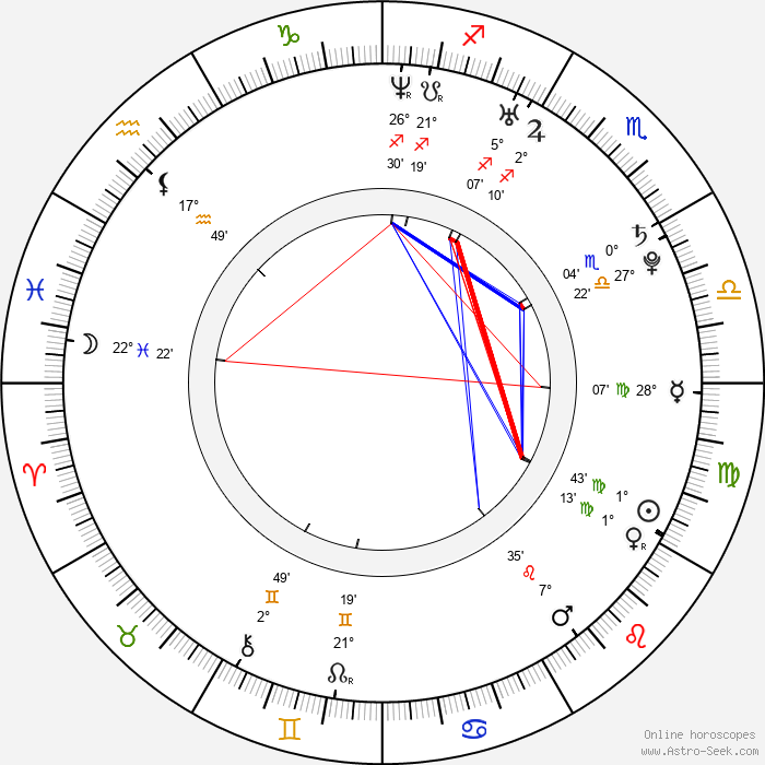 Edward McHenry - Birth horoscope chart