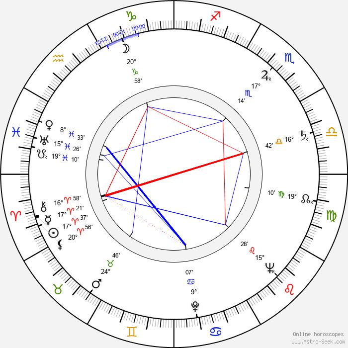Edward Mulhare - Birth horoscope chart