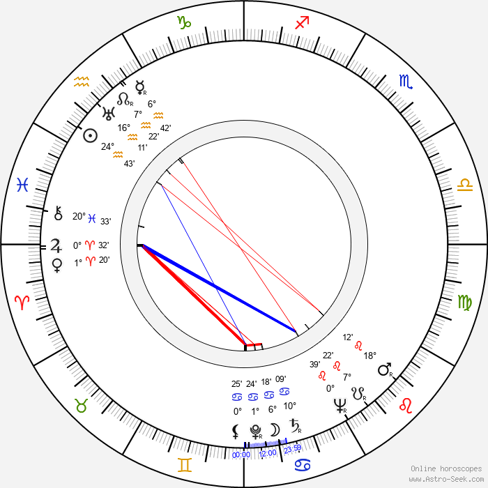 Edward Platt - Birth horoscope chart