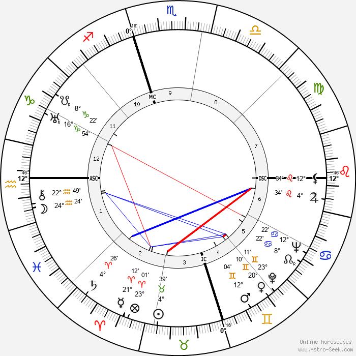 Edward R. Murrow - Birth horoscope chart