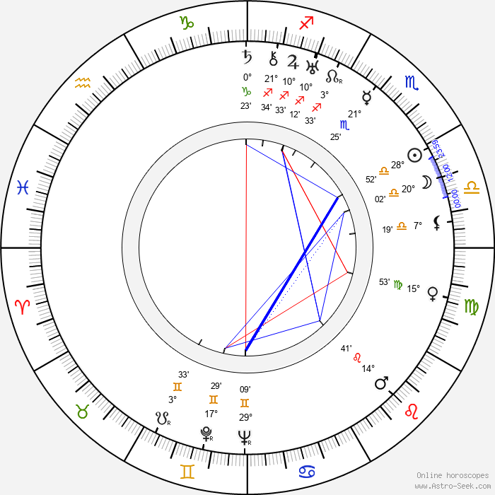 Edward R. Stettinius Jr. - Birth horoscope chart