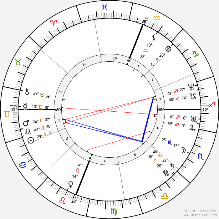 Edward Snowden - Birth horoscope chart