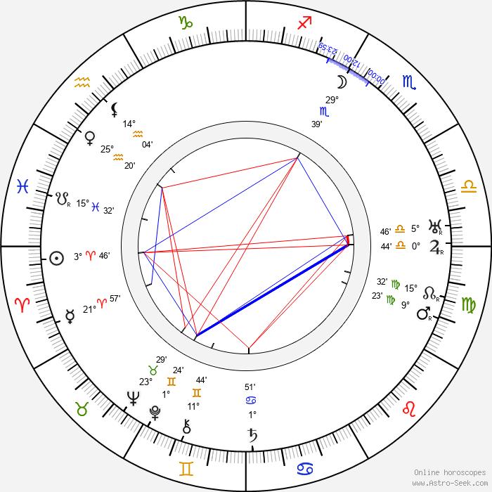 Edward Weston - Birth horoscope chart
