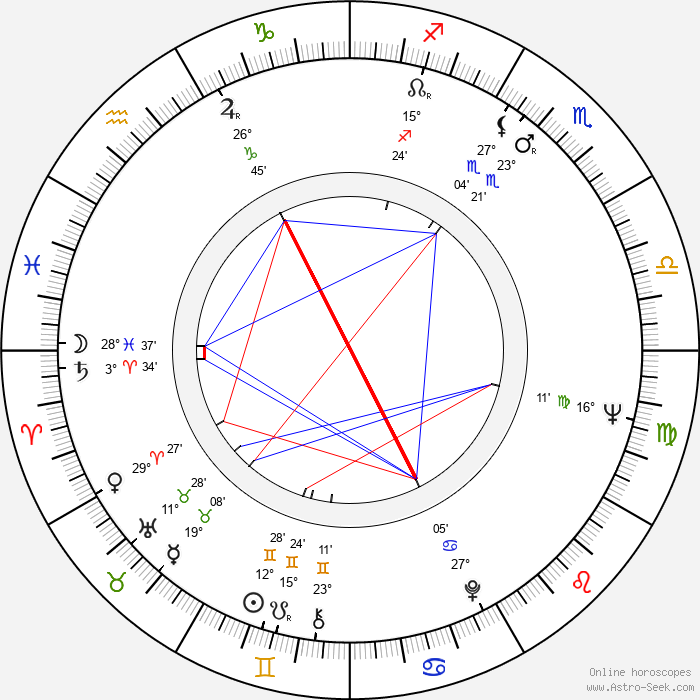Edward Winter - Birth horoscope chart