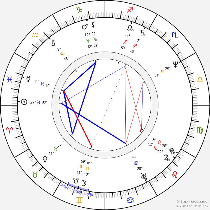 Edward Zentara - Birth horoscope chart