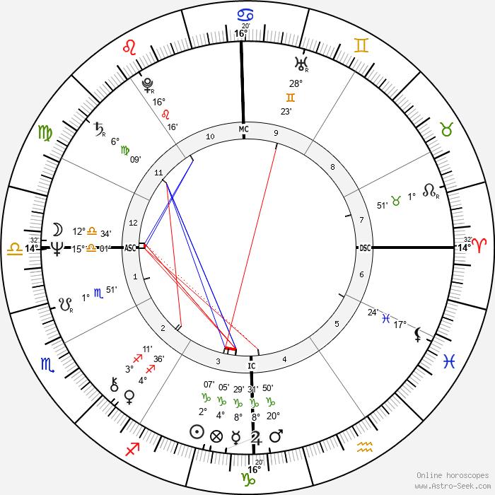 Edwige Fenech - Birth horoscope chart