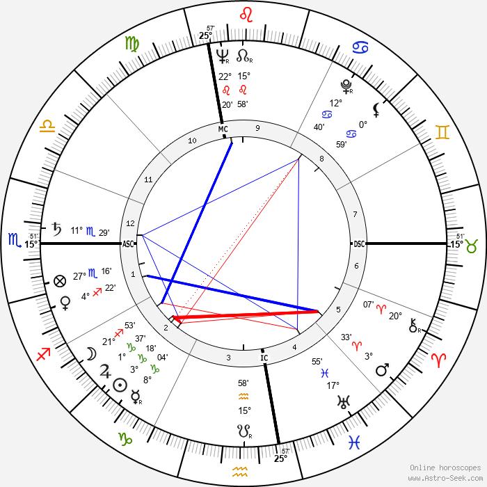 Edwin Deacon Etherington - Birth horoscope chart