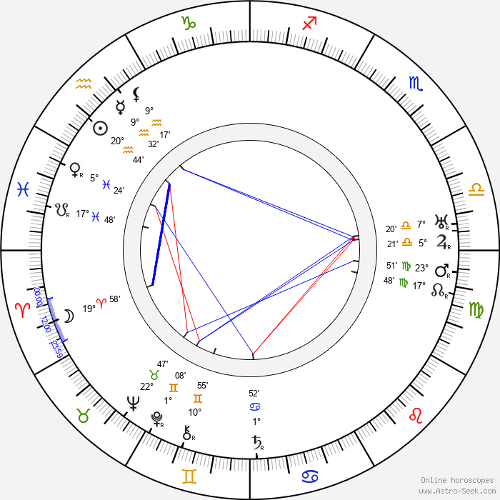Edwin Maxwell - Birth horoscope chart