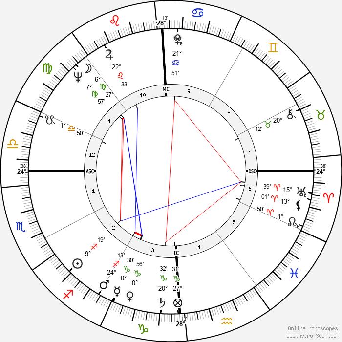 Edwin Meese - Birth horoscope chart