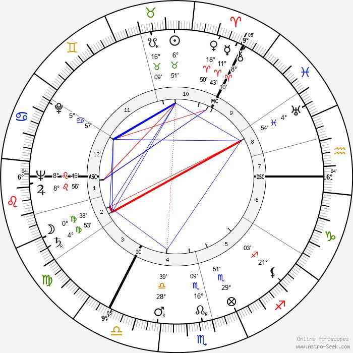 Edwin Morgan - Birth horoscope chart