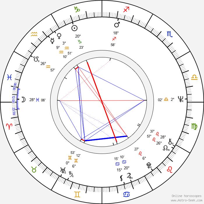 Edwin Rutten - Birth horoscope chart