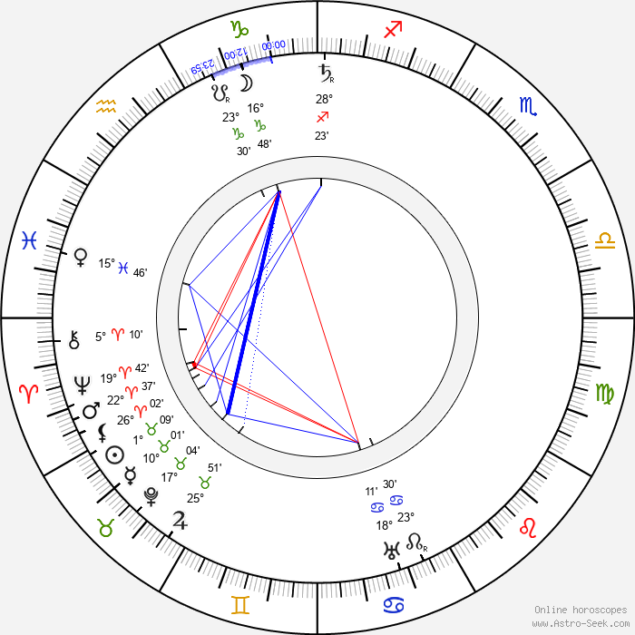 Edwin S. Porter - Birth horoscope chart