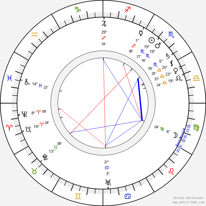 Edwin Thanhouser - Birth horoscope chart