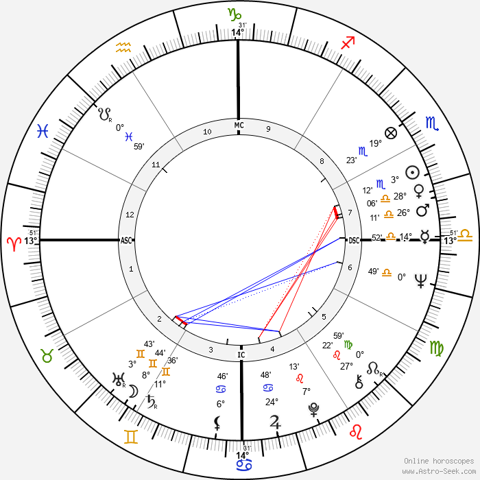 Edwin Wilson - Birth horoscope chart
