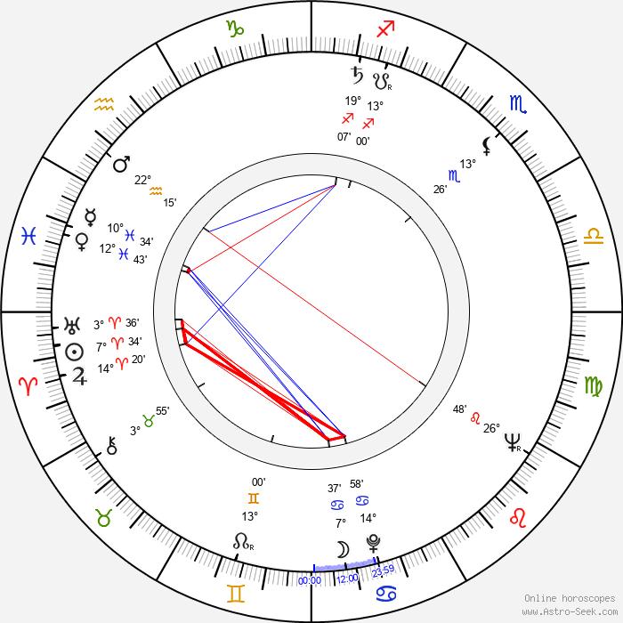 Edwin Zbonek - Birth horoscope chart