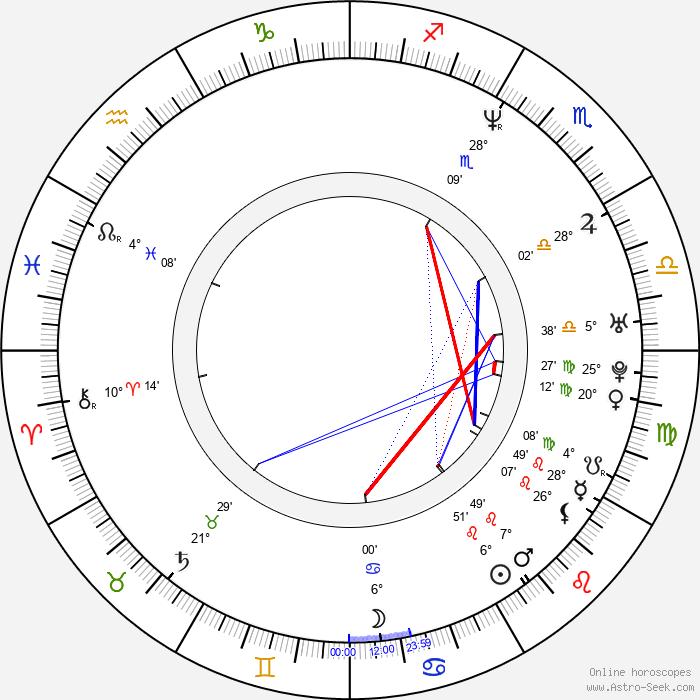 Edyta Duda-Olechowska - Birth horoscope chart