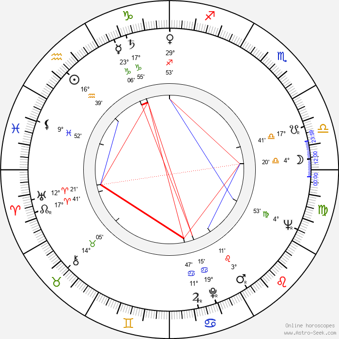 Eeli Aalto - Birth horoscope chart