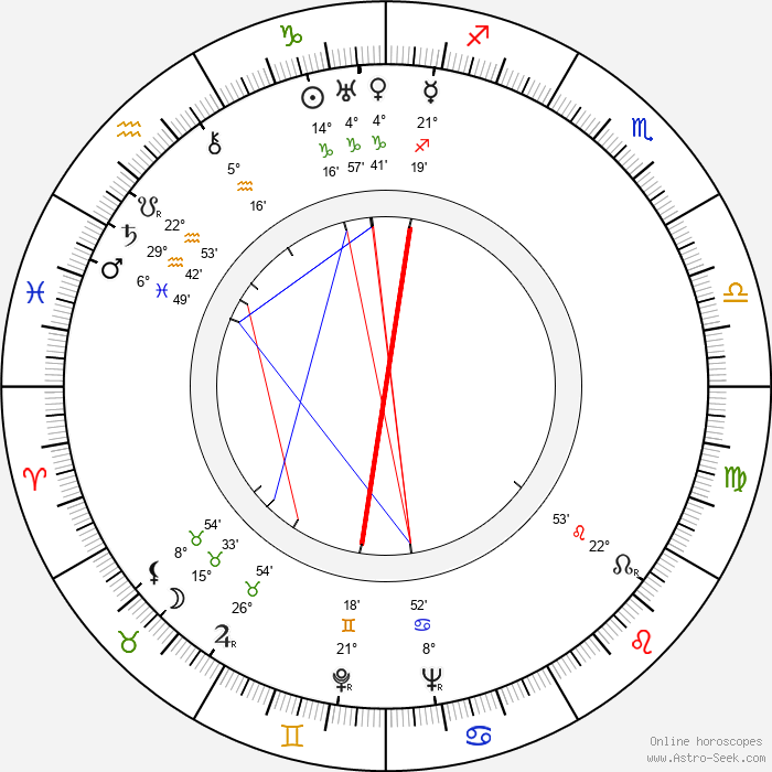Eero Antikainen - Birth horoscope chart