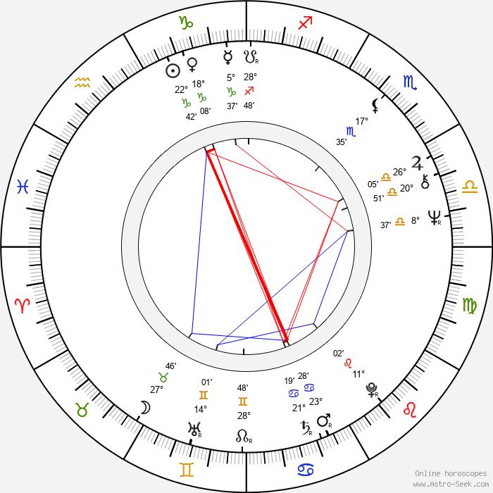 Eero Koivistoinen - Birth horoscope chart