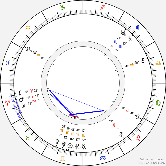 Eero Leväluoma - Birth horoscope chart