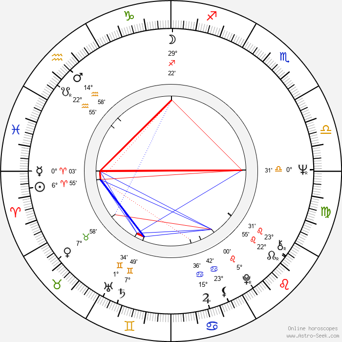 Eeva-Liisa Haimelin - Birth horoscope chart