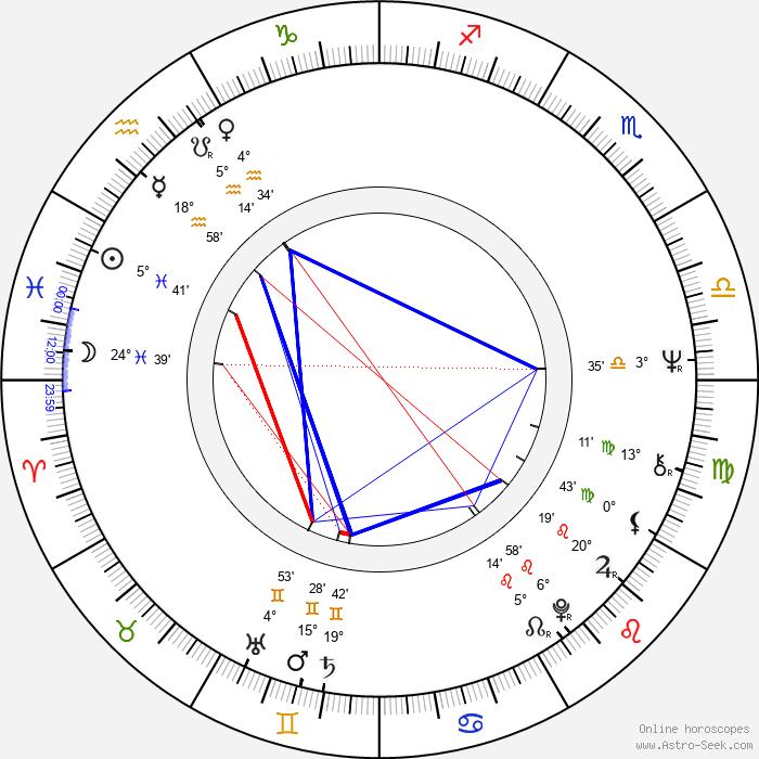 Eeva Litmanen - Birth horoscope chart