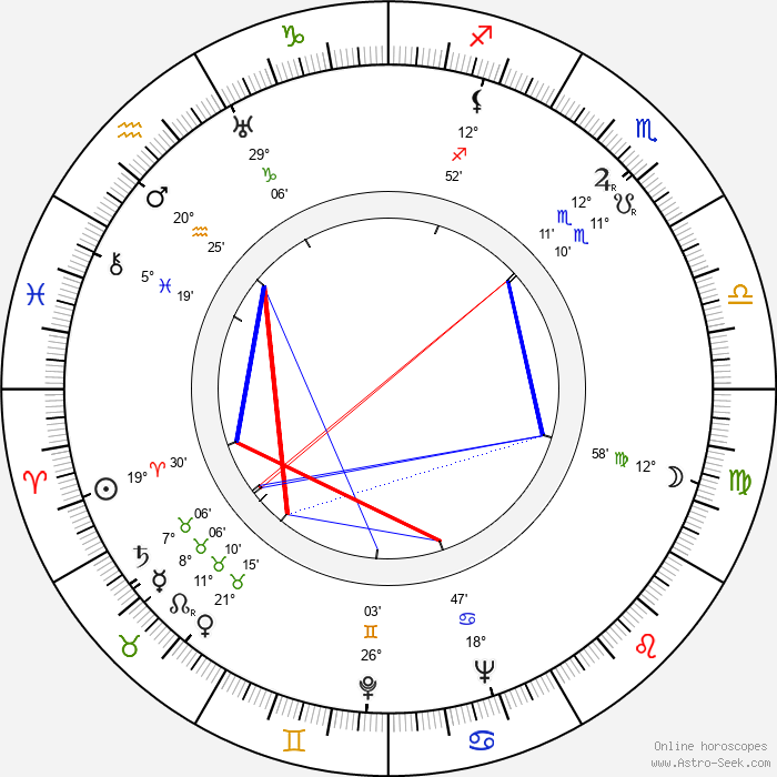 Eeva Saario-Valve - Birth horoscope chart