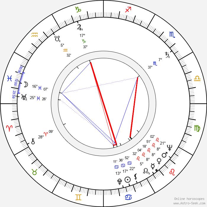 Efim Gamburg - Birth horoscope chart