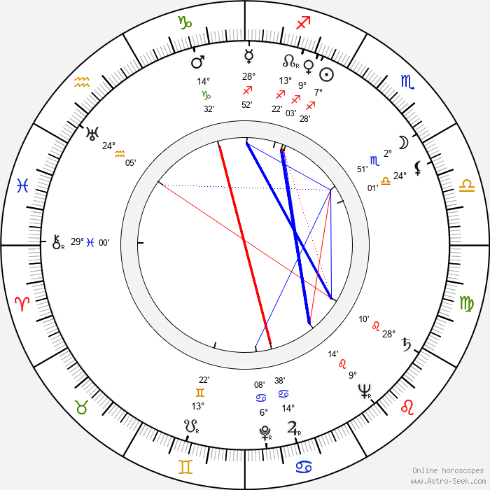 Efrem Zimbalist Jr. - Birth horoscope chart