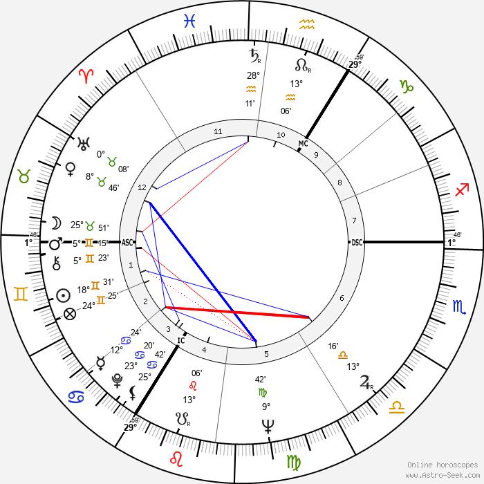 Egan Bischoff - Birth horoscope chart