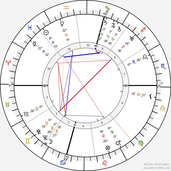 Egle Marini - Birth horoscope chart